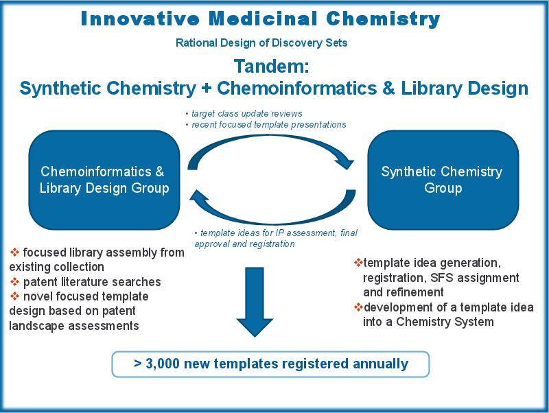 Medicinal Chemistry and MedChem Design scheme