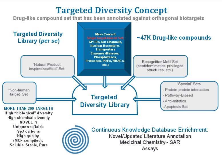 Targeted libraries - Targeteed diversity libraries by ChemDiv.